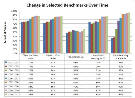 benchmarks over time