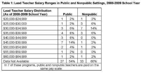 Table 1: Lead Teacher Salary Ranges in Public and Nonpublic Settings, 2008-2009 School Year