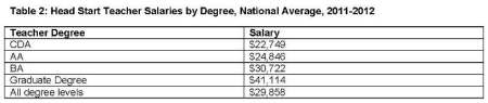 Table 2: Head Start Teacher Salaries by Degree, National Average, 2011-2012