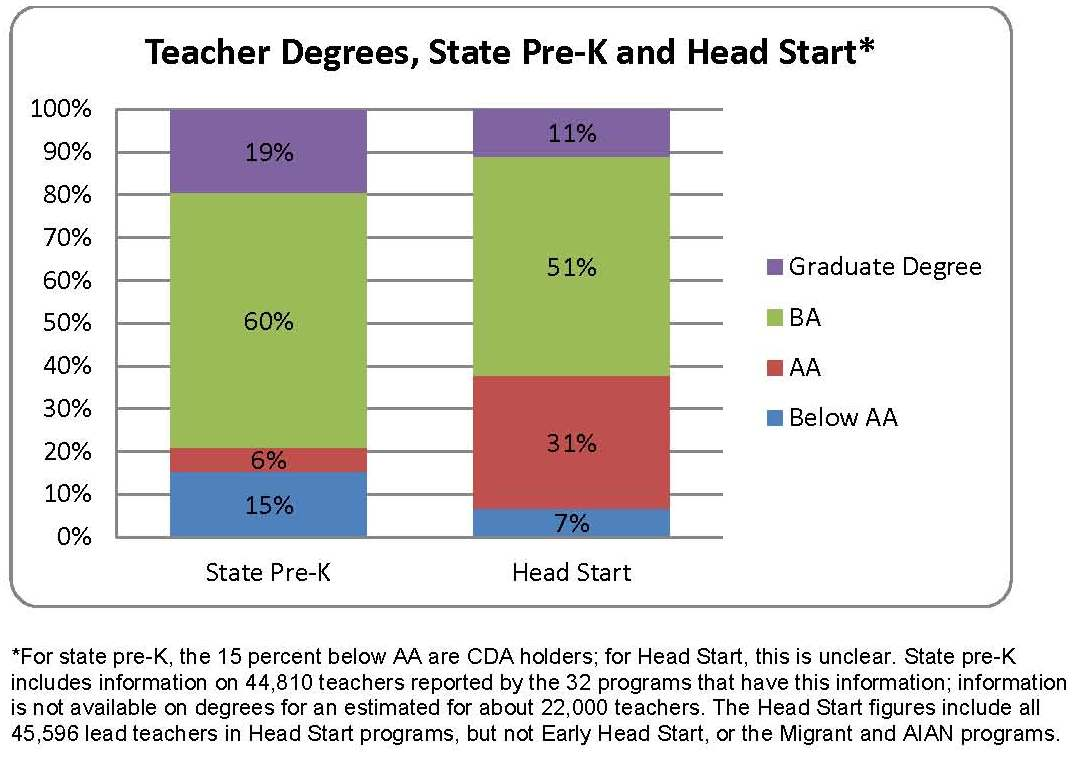 Teacher Degrees State Pre K And Head Start