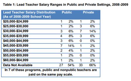 State pre-K salaries in 2008-2009