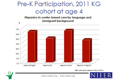 Pre-K participation of Hispanics in center-based care