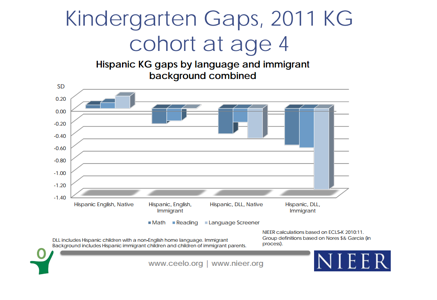 Kindergarten gaps for Hispanic students, math, reading, and language